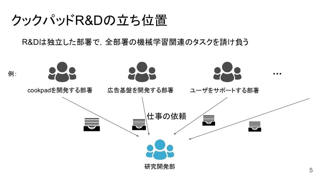 5 クックパッドR&Dの立ち位置 cookpadを開発する部署 広告基盤を開発する部署 ユーザ...