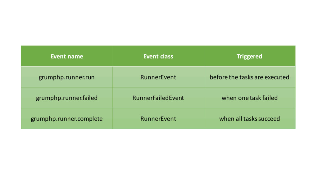 Event name Event class Triggered grumphp....