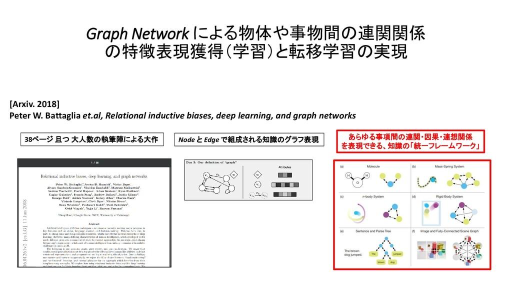 Graph Network による物体や事物間の連関関係 の特徴表現獲得(学習)と転移学習の実...