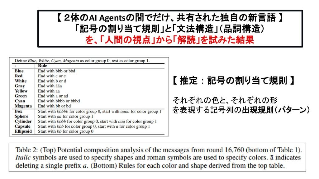 【 推定 : 記号の割り当て規則 】 それぞれの色と、それぞれの形 を表現する記号列の出現規則...
