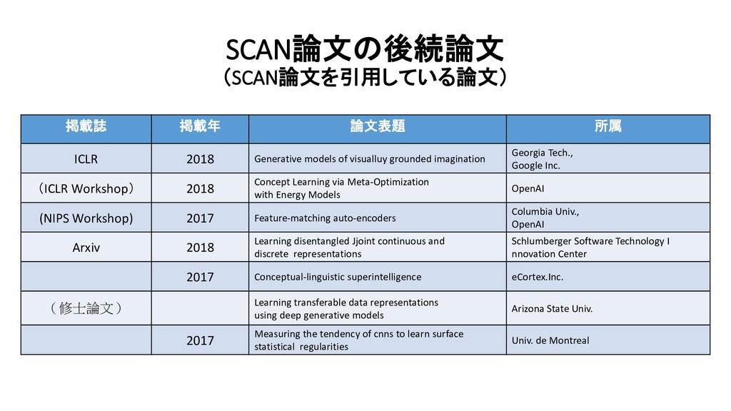 SCAN論文の後続論文 (SCAN論文を引用している論文) 掲載誌 掲載年 論文表題 所属 I...
