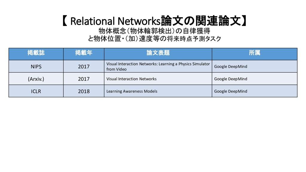【 Relational Networks論文の関連論文】 物体概念(物体輪郭検出)の自律獲得...