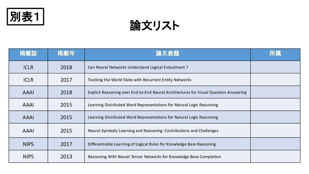 論文リスト 掲載誌 掲載年 論文表題 所属 ICLR 2018 Can Neural Netw...