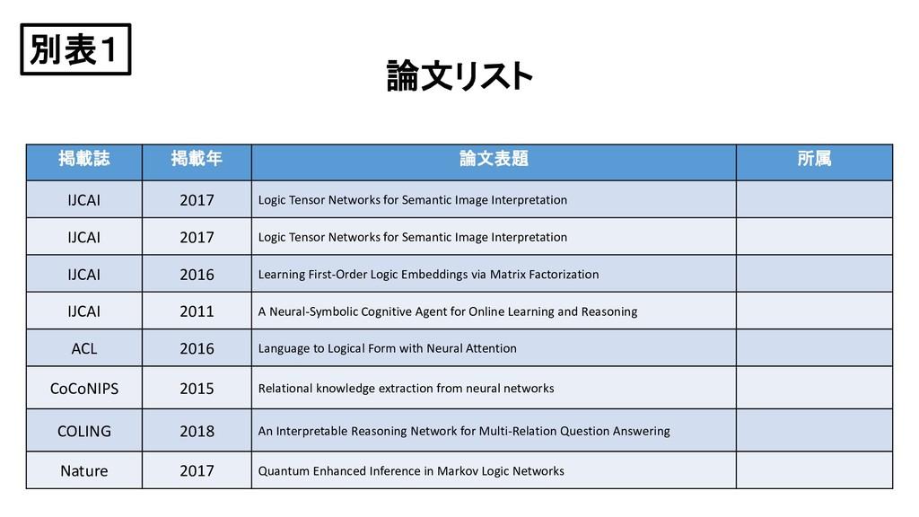 論文リスト 掲載誌 掲載年 論文表題 所属 IJCAI 2017 Logic Tensor N...