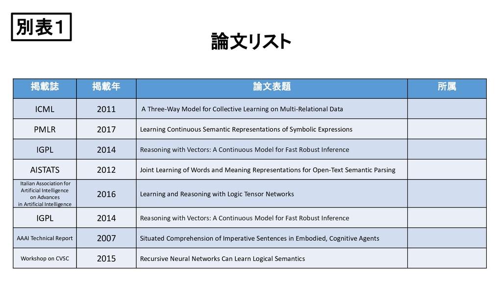 論文リスト 掲載誌 掲載年 論文表題 所属 ICML 2011 A Three-Way Mod...