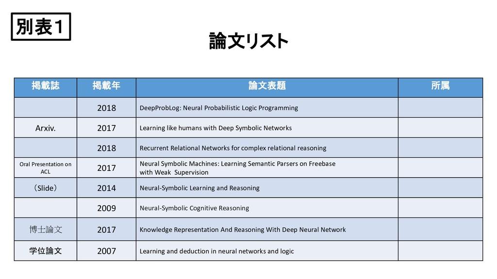 論文リスト 掲載誌 掲載年 論文表題 所属 2018 DeepProbLog: Neural ...
