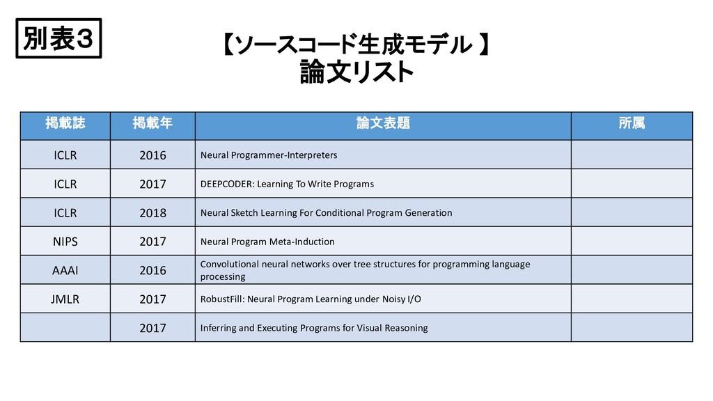 【ソースコード生成モデル 】 論文リスト 掲載誌 掲載年 論文表題 所属 ICLR 2016 ...