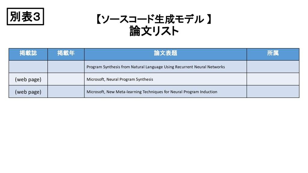 【ソースコード生成モデル 】 論文リスト 掲載誌 掲載年 論文表題 所属 Program Sy...