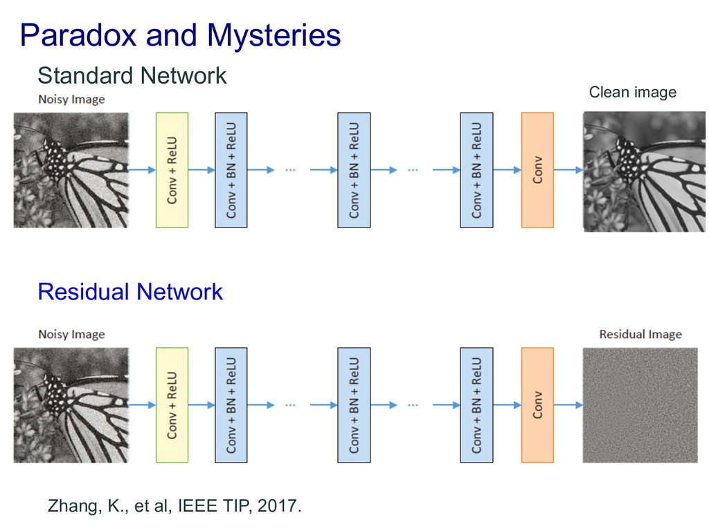 Paradox and Mysteries Residual Network Clean im...