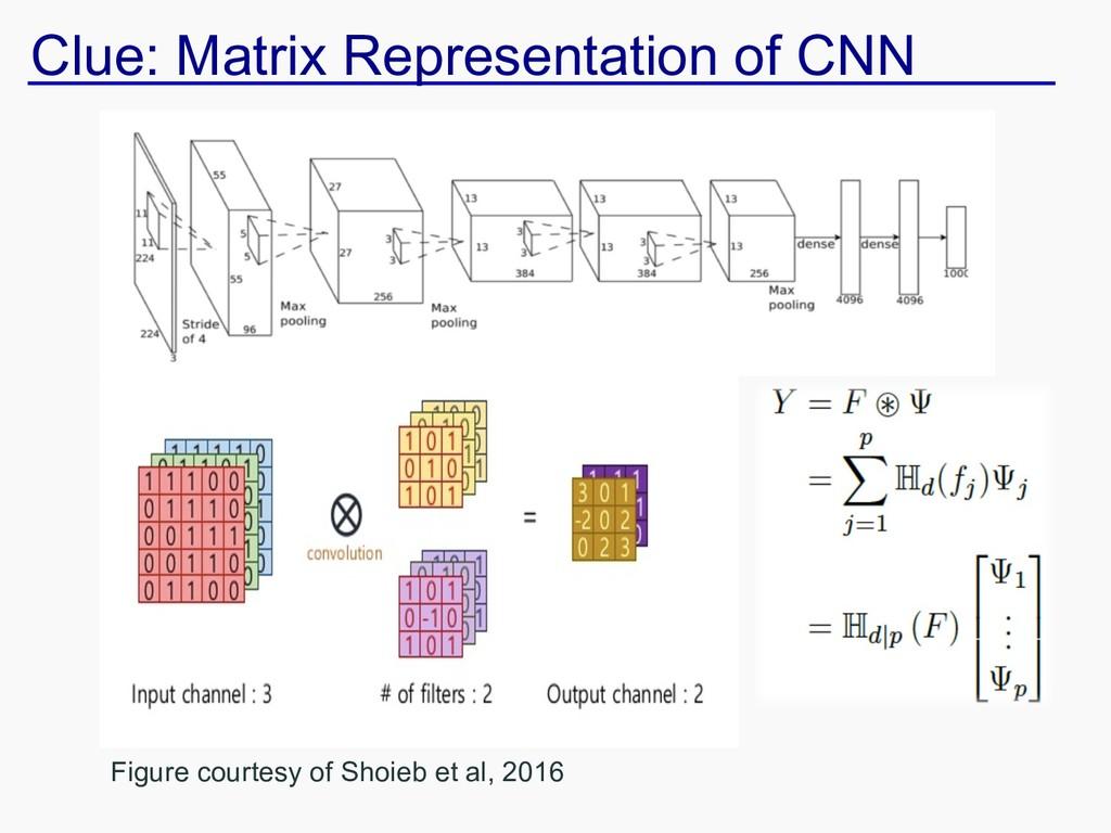 Clue: Matrix Representation of CNN Figure court...