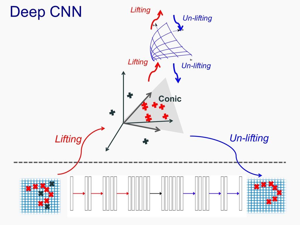 Deep CNN Lifting Un-lifting Conic Lifting Un-li...