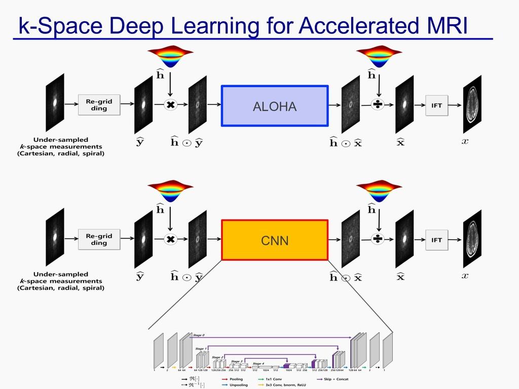 ALOHA CNN k-Space Deep Learning for Accelerated...
