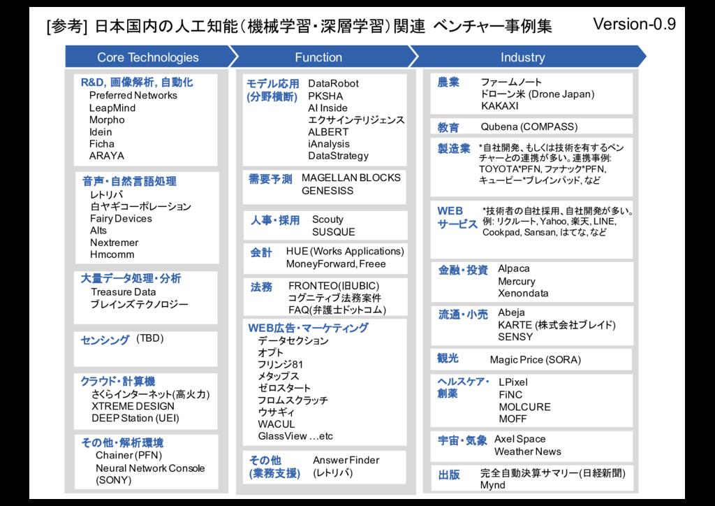 人事・採用 WEB広告・マーケティング モデル応用 (分野横断) 法務 データセクション オプ...