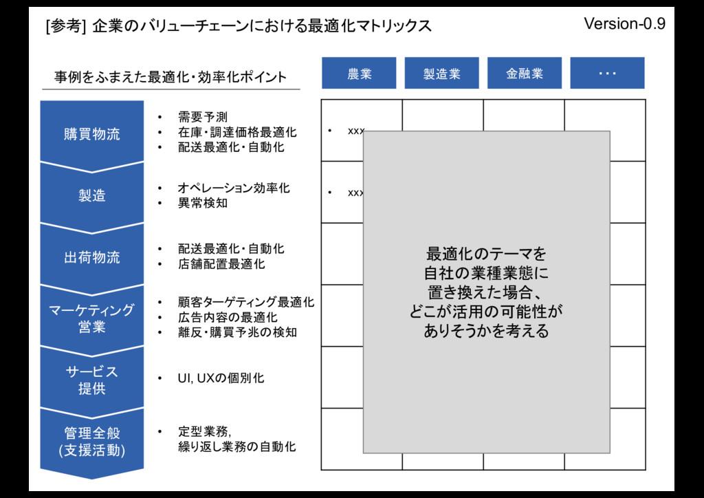 [参考] 企業のバリューチェーンにおける最適化マトリックス Version-0.9 管理全般 ...