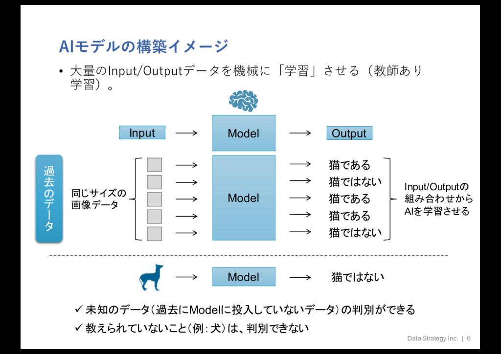 AIモデルの構築イメージ • ⼤量のInput/Outputデータを機械に「学習」させる(教師...
