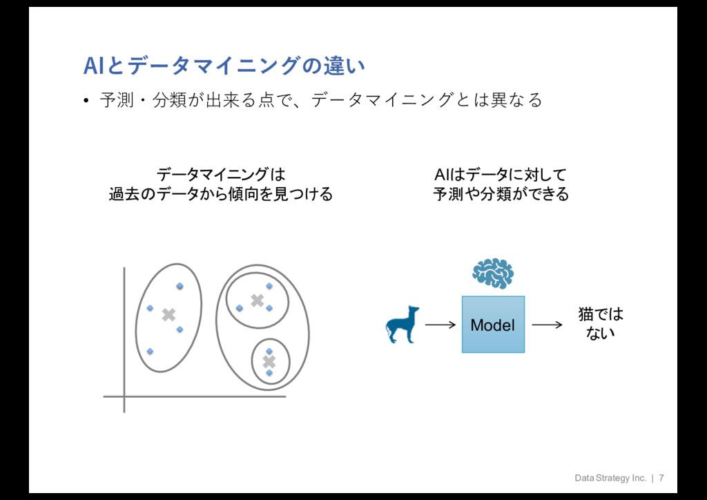 AIとデータマイニングの違い • 予測・分類が出来る点で、データマイニングとは異なる Data...