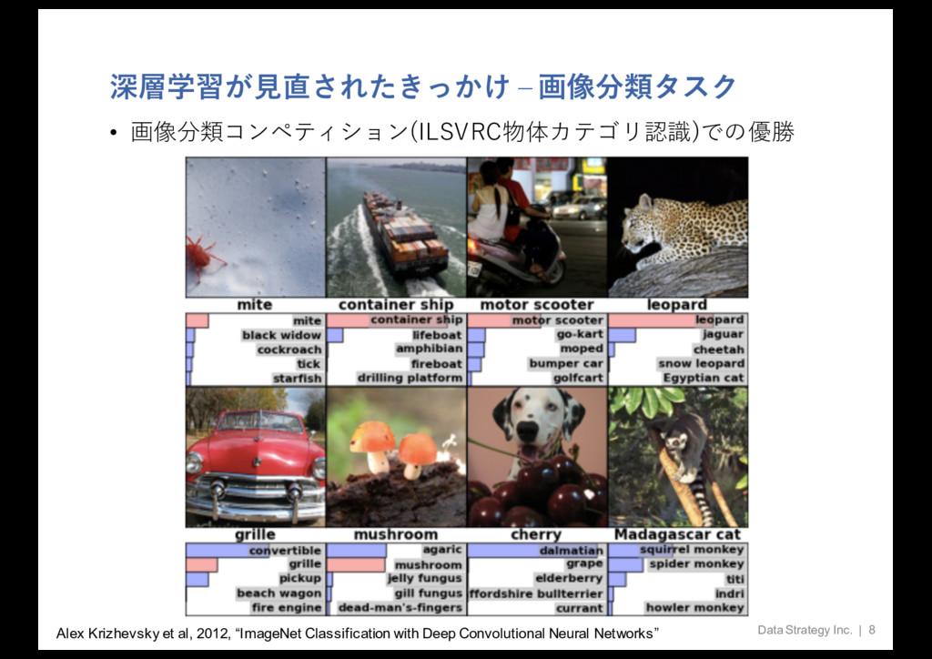 深層学習が⾒直されたきっかけ ‒ 画像分類タスク • 画像分類コンペティション(ILSVRC物...