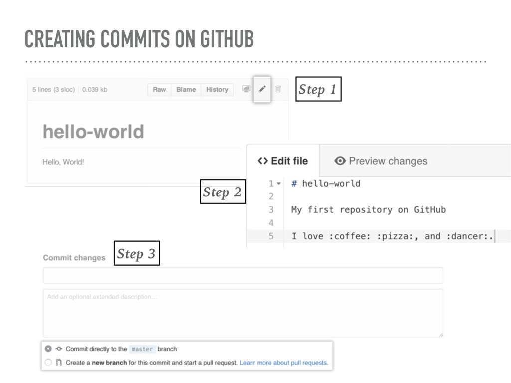 CREATING COMMITS ON GITHUB Step 1 Step 2 Step 3