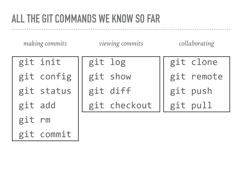 ALL THE GIT COMMANDS WE KNOW SO FAR git clone g...