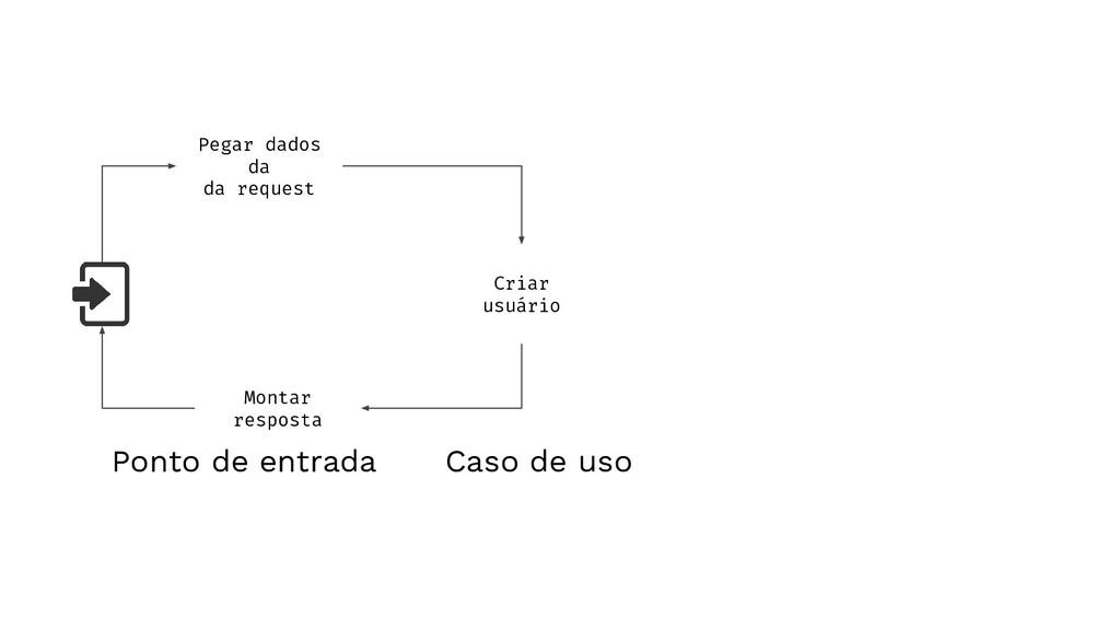 Pegar dados da da request Criar usuário Montar ...