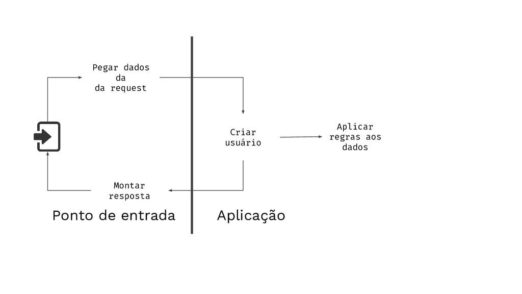 Aplicação Pegar dados da da request Criar usuár...