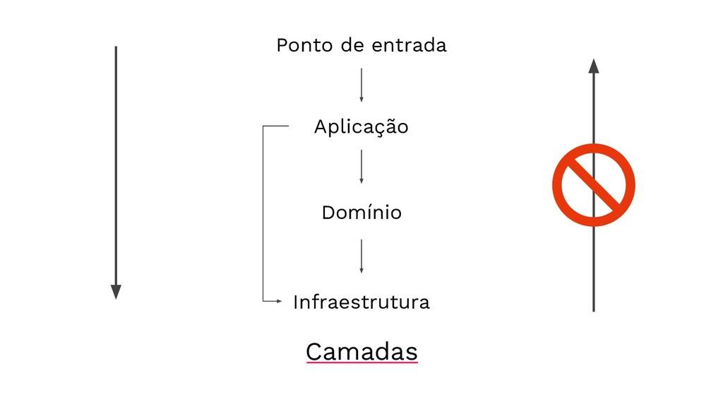 Ponto de entrada Infraestrutura Domínio Aplicaç...