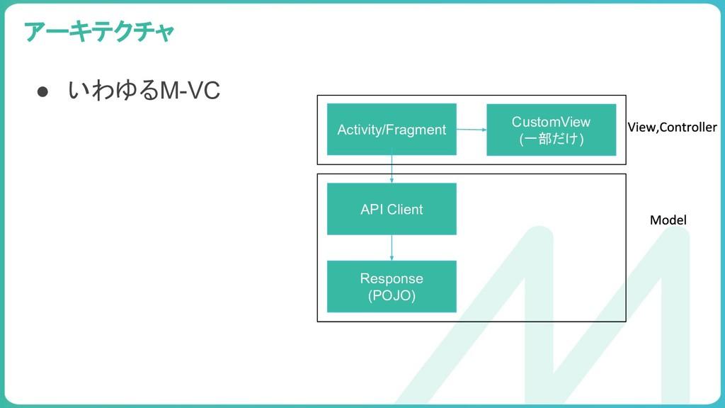 99 アーキテクチャ Activity/Fragment API Client Respons...