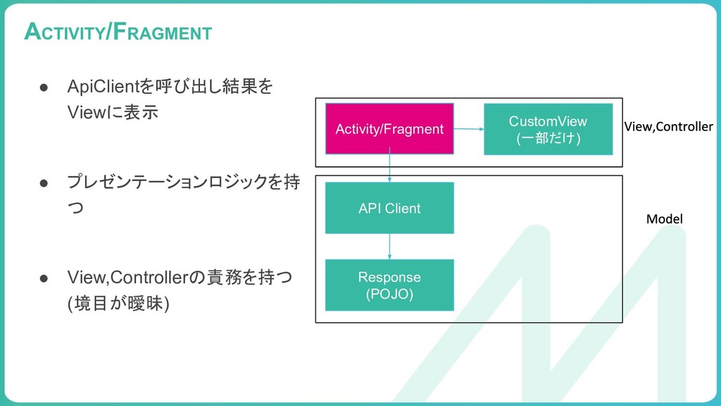 99 ACTIVITY/FRAGMENT Activity/Fragment API Clie...