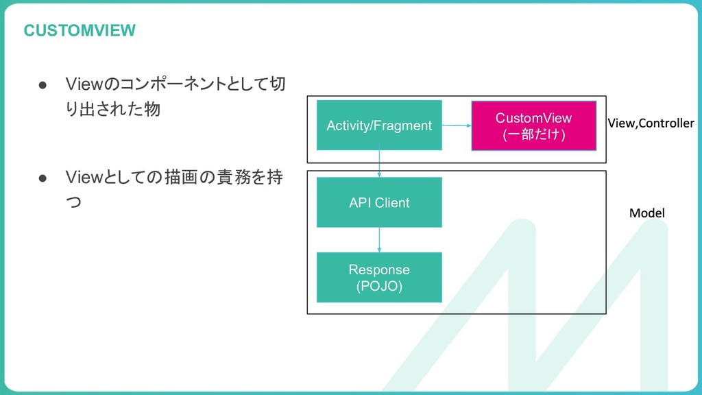 99 CUSTOMVIEW Activity/Fragment API Client Resp...