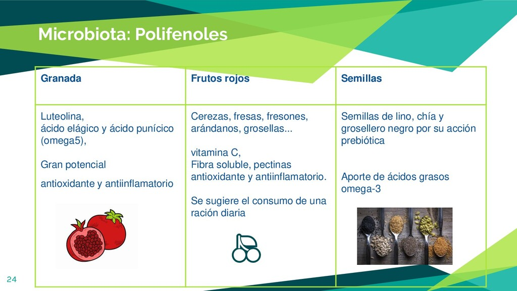 Microbiota: Polifenoles 24 Granada Frutos rojos...