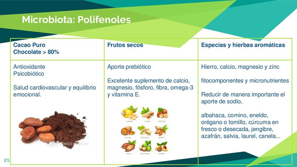 Microbiota: Polifenoles 25 Cacao Puro Chocolate...