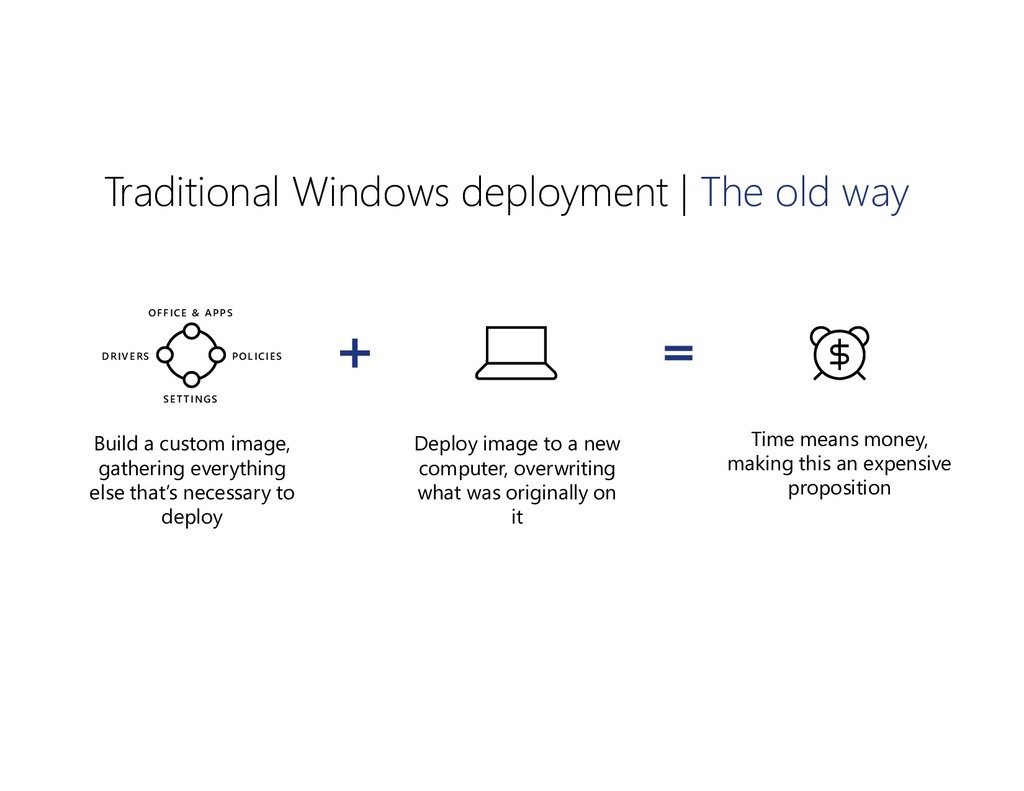 Traditional Windows deployment | The old way Bu...