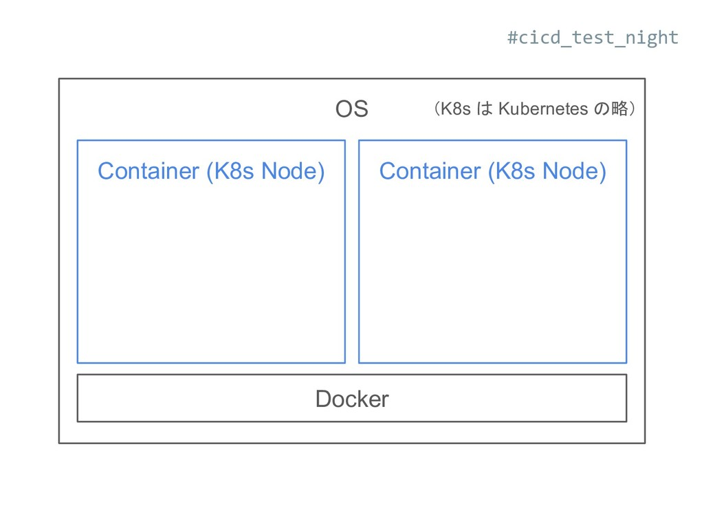 Docker OS Container (K8s Node) Container (K8s N...