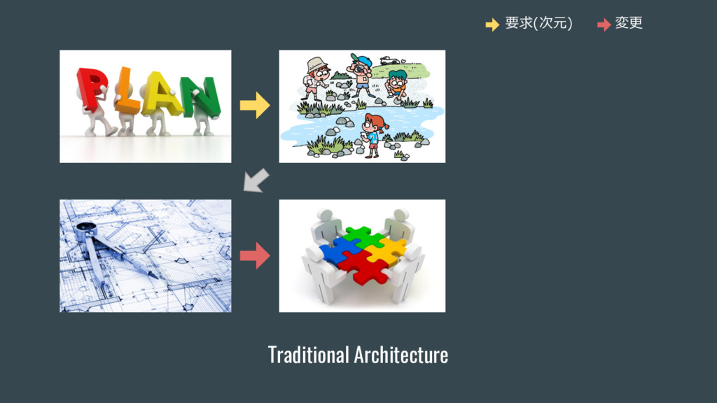 Traditional Architecture 要求(次元) 変更