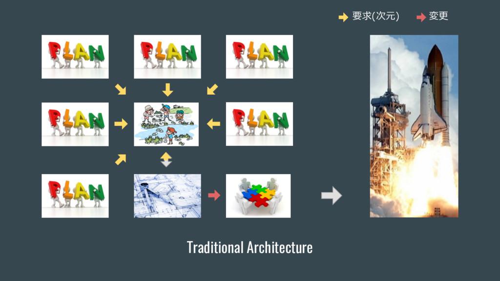 要求(次元) 変更 Traditional Architecture