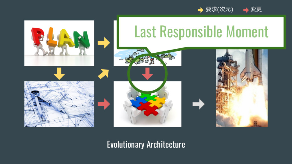 Evolutionary Architecture Last Responsible Mome...
