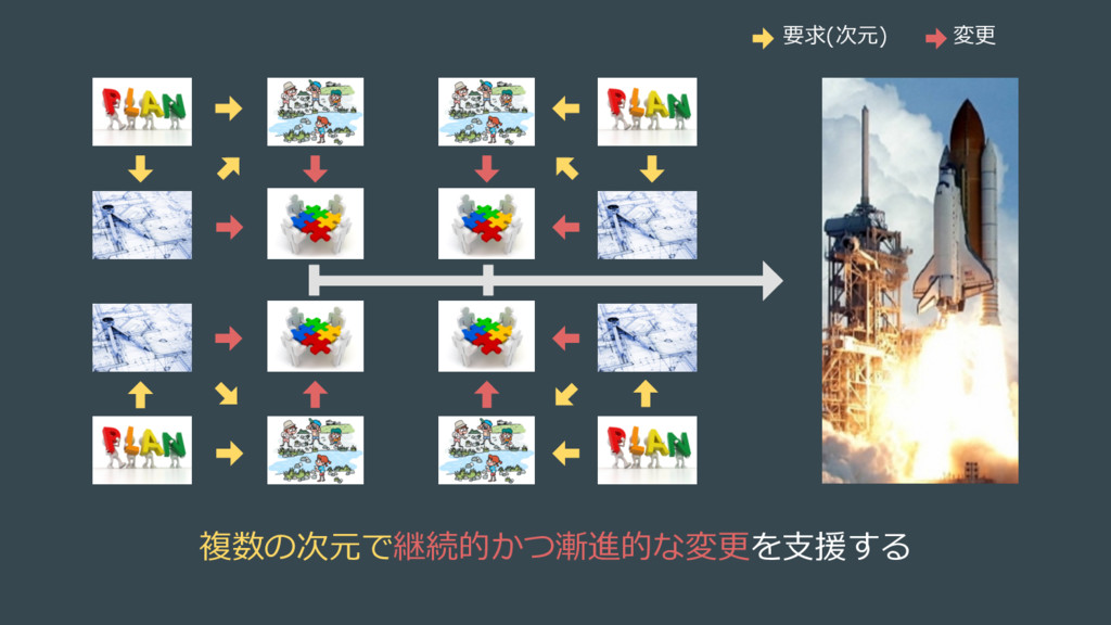 複数の次元で継続的かつ漸進的な変更を⽀援する 要求(次元) 変更