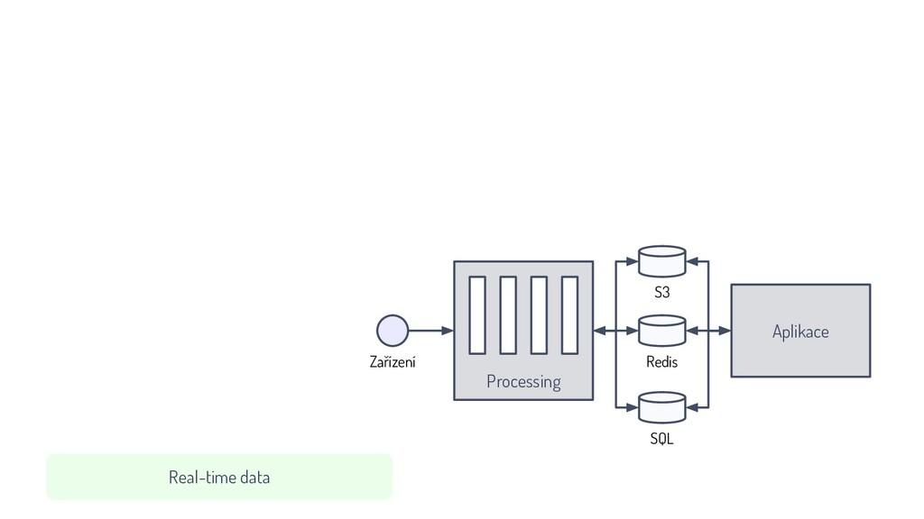 Aplikace Processing Redis S3 SQL Zařízení Real-...