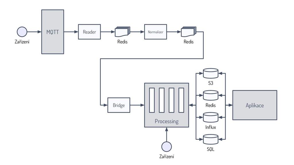 MQTT Normalizer Redis Aplikace Bridge Processin...