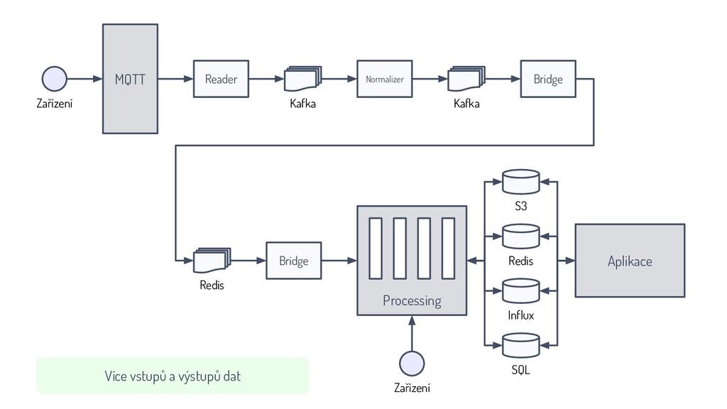 MQTT Normalizer Bridge Kafka Aplikace Bridge Pr...