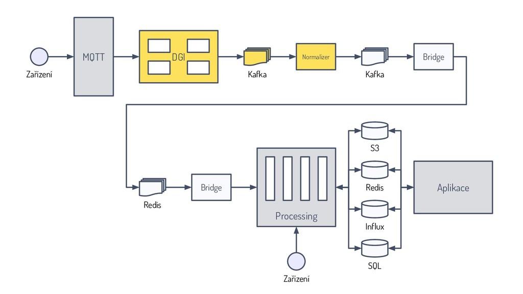 MQTT Normalizer Bridge DGI Kafka Aplikace Bridg...