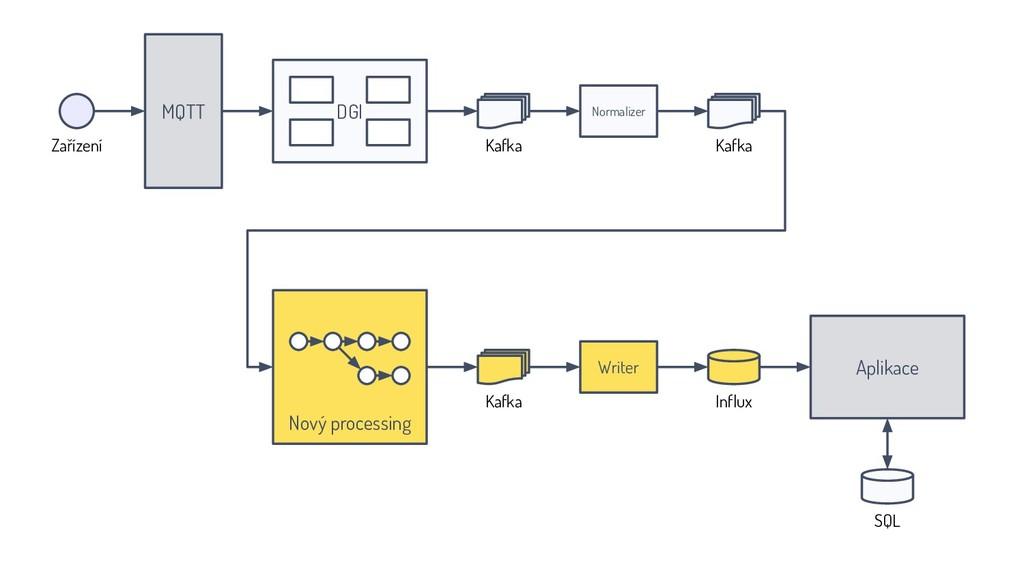 MQTT Normalizer DGI Kafka Aplikace Influx SQL K...