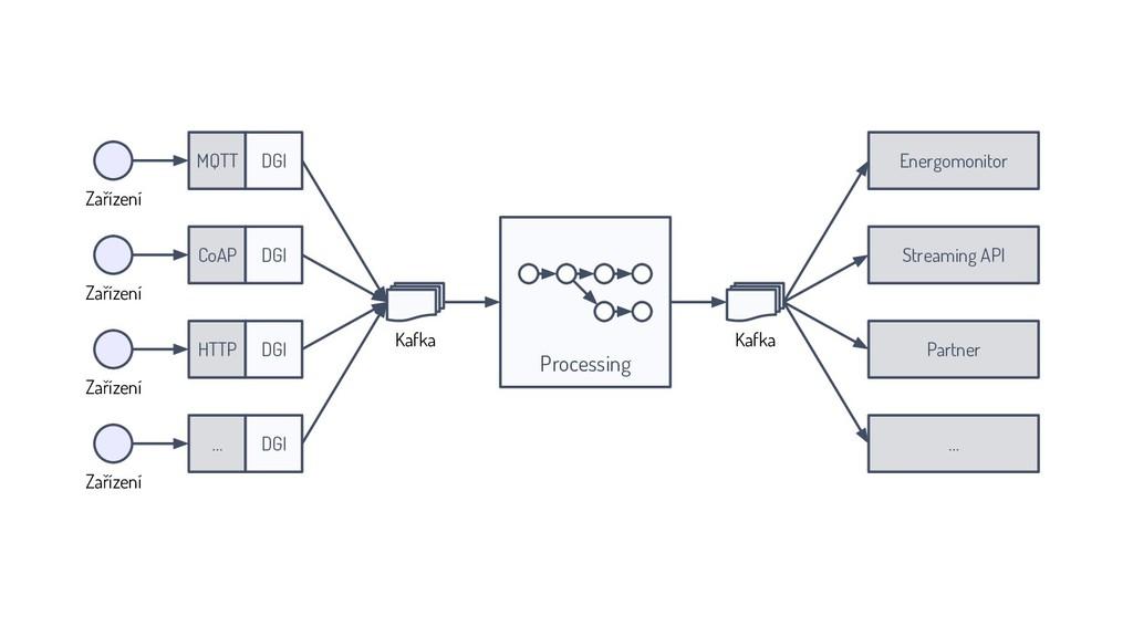 CoAP Kafka Energomonitor Kafka Processing HTTP ...