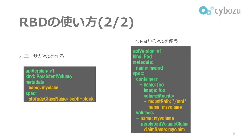 RBDの使い方(2/2) 14 3. ユーザがPVCを作る apiVersion: v1 ki...