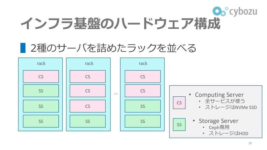 インフラ基盤のハードウェア構成 ▌2種のサーバを詰めたラックを並べる 18 rack CS S...