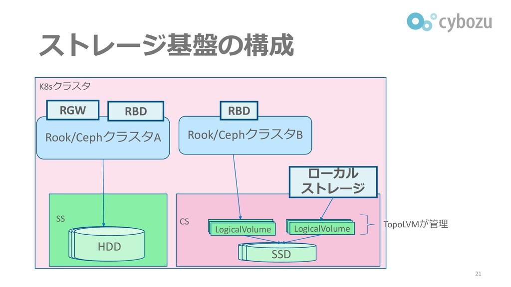 ストレージ基盤の構成 21 K8sクラスタ Rook/CephクラスタA Rook/Cephク...