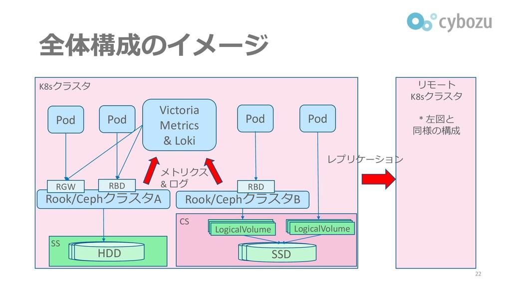 全体構成のイメージ 22 K8sクラスタ リモート K8sクラスタ * 左図と 同様の構成 レ...