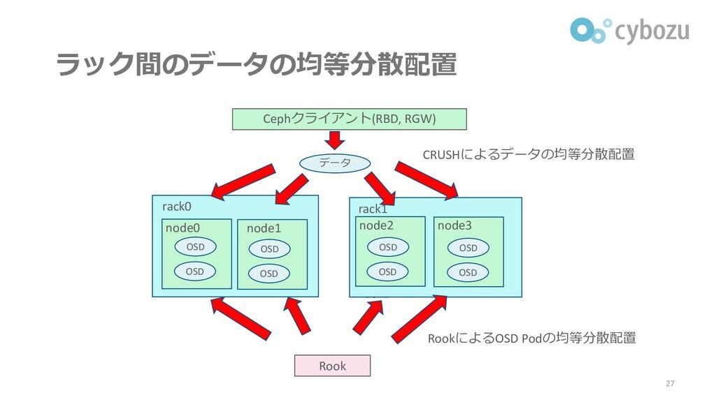 ラック間のデータの均等分散配置 27 rack1 rack0 rack1 rack0 node...