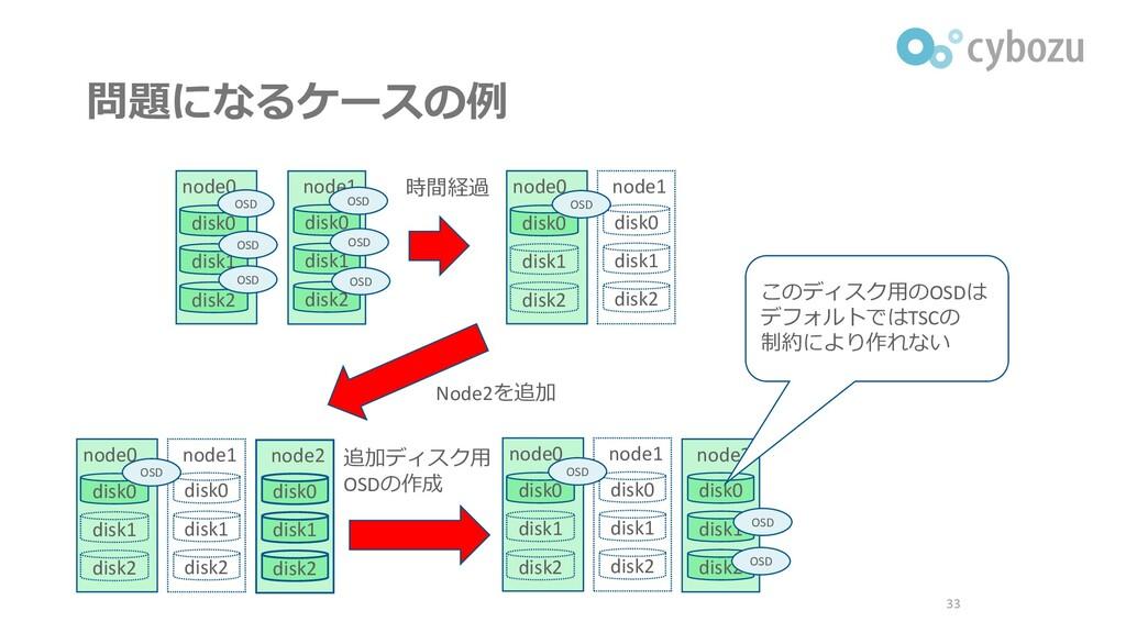 問題になるケースの例 33 node0 node1 disk0 disk1 disk2 dis...