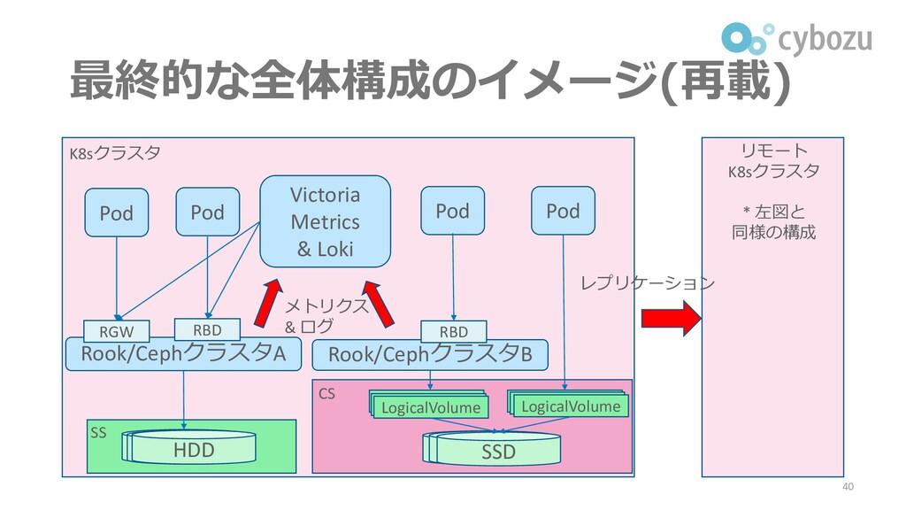 最終的な全体構成のイメージ(再載) 40 K8sクラスタ リモート K8sクラスタ * 左図と...